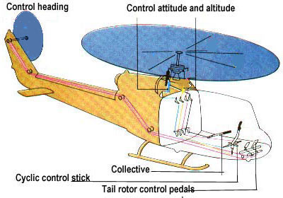 helicopter controls diagram with Heli Control 2 on Sys likewise Cockpit of the rockwell b1b lancer moreover Index in addition Yaw string furthermore Heli control 2.