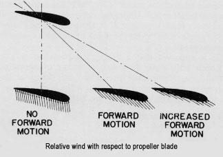 AIRCRAFT PROPELLER INTRODUCTION